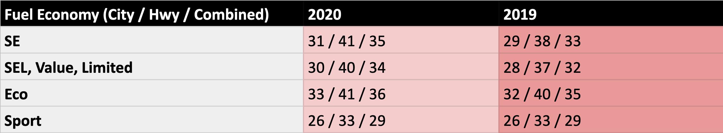2020 Hyundai Elantra Fuel Economy